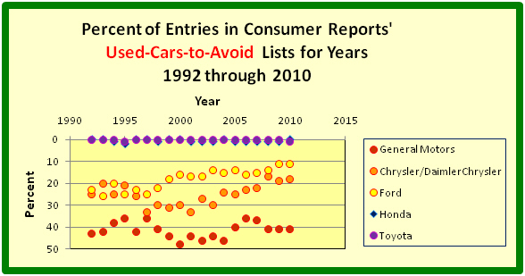 Annual Shares of CR's Used Cars to Avoid for GM, Ford, Chrysler, Toyota and Honda