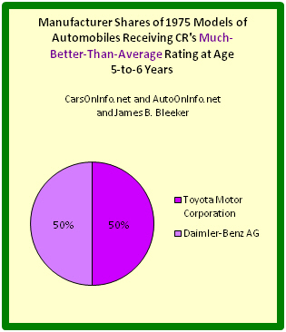 Pie chart depicting auto manufacturer shares of best 1975 cars at age range 5-to-6 years.