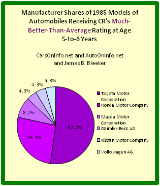 Pie chart depicting auto manufacturer shares of best 1985 cars at age range 5-to-6 years.