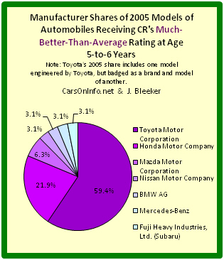 Pie chart depicting auto manufacturer shares of best 2005 cars at age range 5-to-6 years.