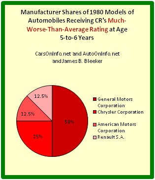 Pie chart depicting auto manufacturer shares of worst 1980 cars at age range 5-to-6 years.
