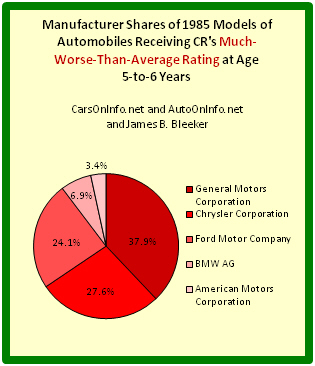 Pie chart depicting auto manufacturer shares of worst 1985 cars at age range 5-to-6 years.
