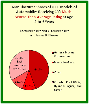 Pie chart depicting auto manufacturer shares of worst 2000 cars at age range 5-to-6 years.