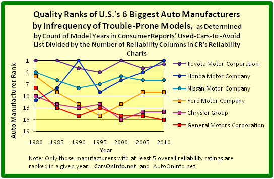 Quality Ranks of Detroit's Big Three Auto Manufacturers Versus Japan's Big 3 Auto Manufacturers by Infrequency of Trouble-Prone Models