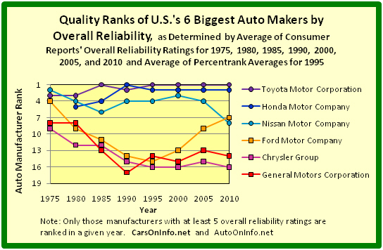 Quality Ranks of Detroit's Big Three Auto Manufacturers Versus Japan's Big 3 Auto Manufacturers by Overall Reliability