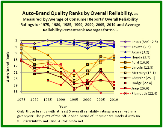 Quality Ranks of Auto Brands of Toyota Motor, Honda Motor, Ford Motor, and Chrysler Group by Overall Reliability