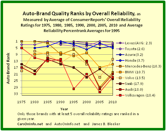 Quality Ranks of Auto Brands of Daimler, BMW, Volkswagen, Volvo, Saab, Toyota Motor, and Honda Motor by Overall Reliability