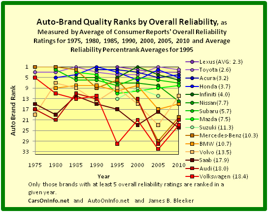 Auto On Info Product Quality Ranking Of The Car Brands Of