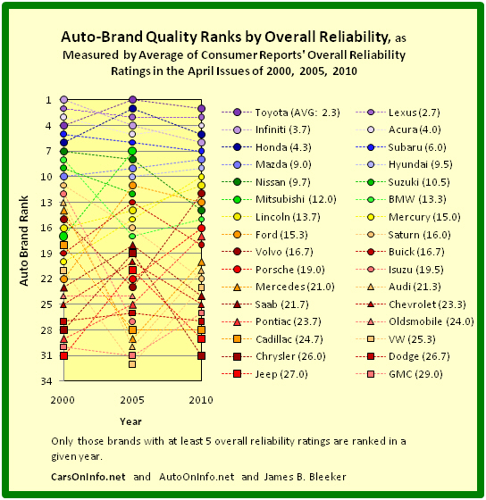 Quality Ranks of Auto Brands for 2000, 2005, and 2010