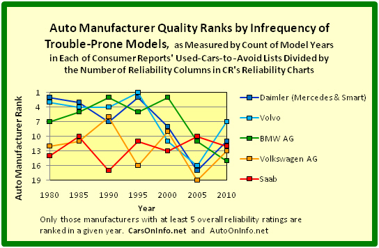 Quality Ranks of 5 Europe-Based Auto Manufacturers by Infrequency of Trouble-Prone Models