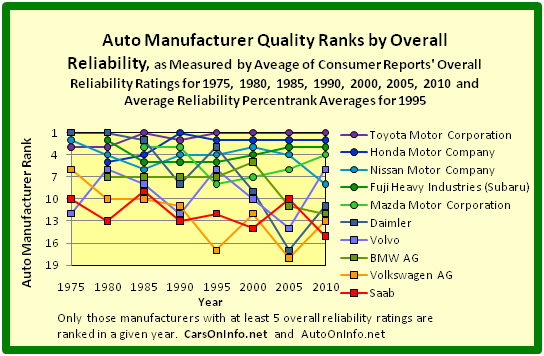 Quality Ranks of 5 Europe-Based and 5 Japan-Based Auto Manufacturers by Overall Reliability