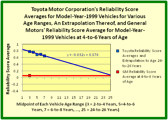 Toyota Motor Corporation's Reliability Score Averages for Model-Year-1999 Vehicles for Various Age Ranges, An Extrapolation Thereof, and General Motors' Reliability Score Average for Model-Year-1999 Vehicles at 4-to-6 Years of Age